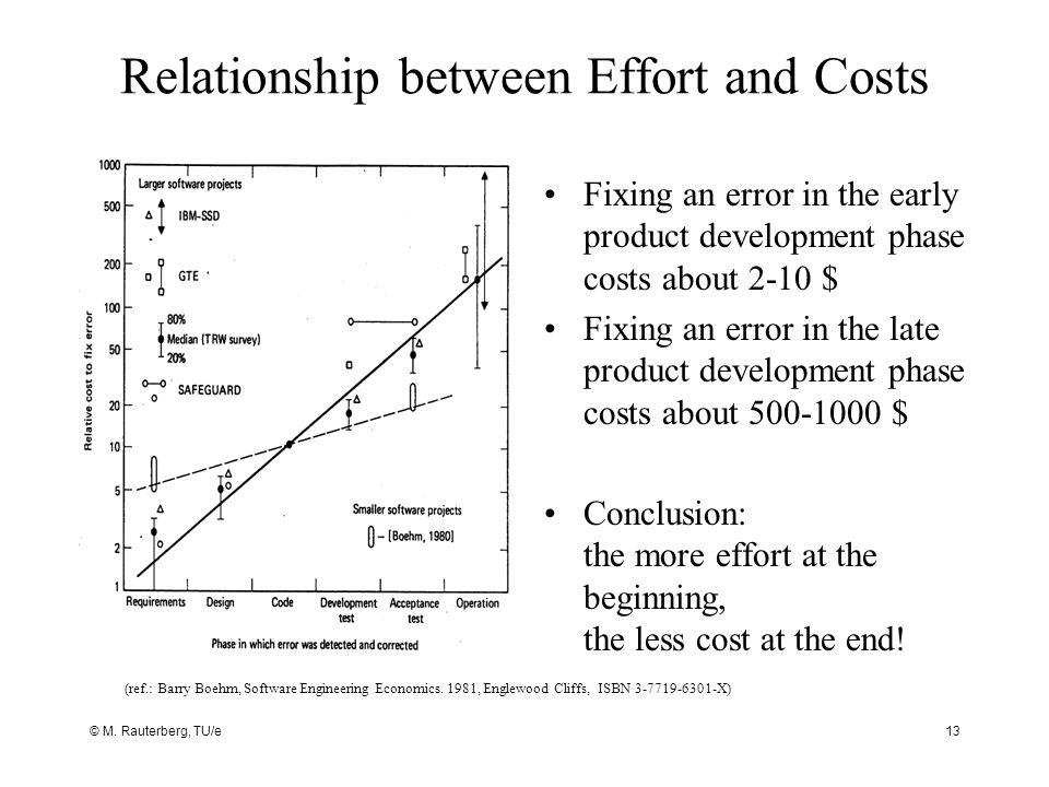 Relationship between Effort and Costs