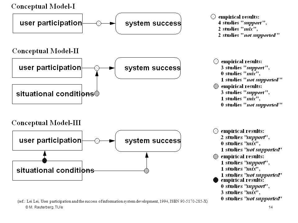 (ref.: Lei Lei, User participation and the success of information system development, 1994, ISBN 90-5170-285-X)