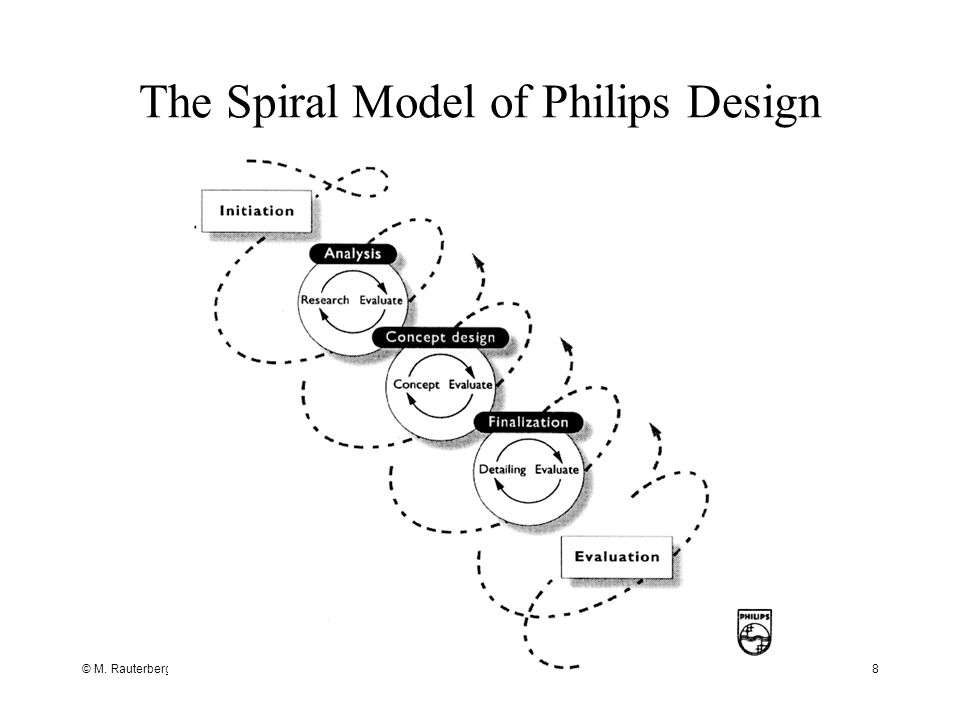 The Spiral Model of Philips Design