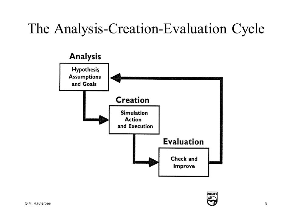 The Analysis-Creation-Evaluation Cycle