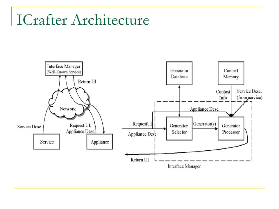 ICrafter Architecture