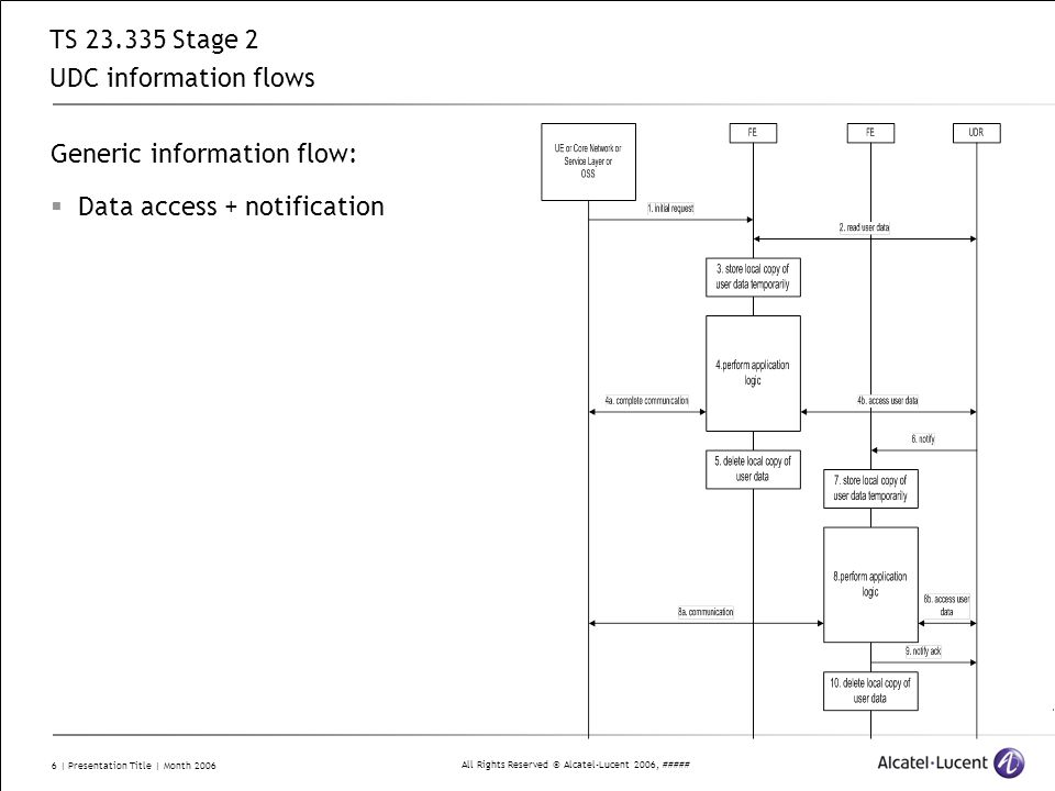 TS 23.335 Stage 2 UDC information flows