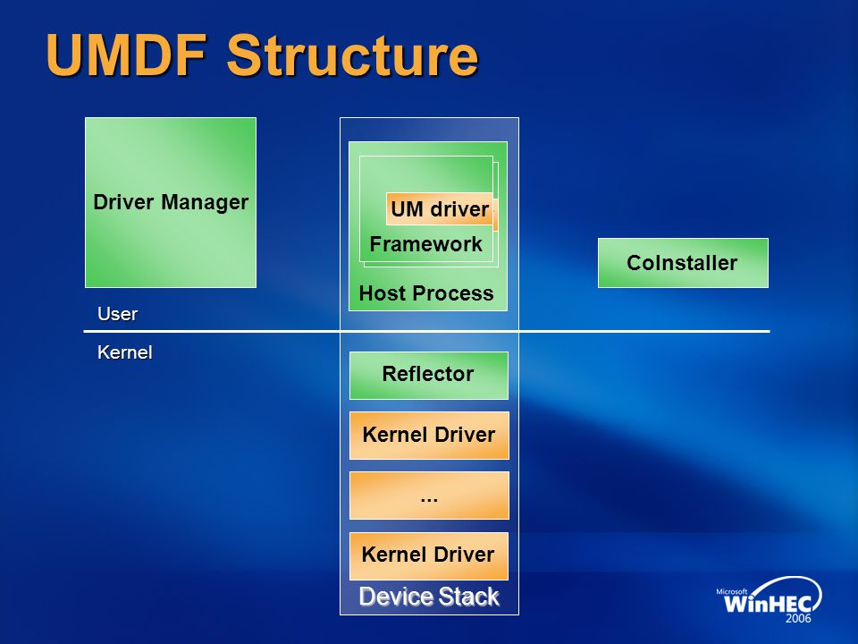 UMDF Structure Device Stack Driver Manager Framework UM driver