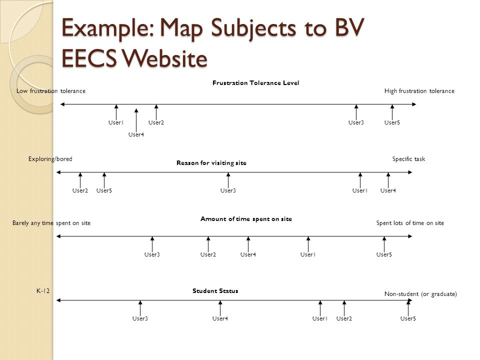 Example: Map Subjects to BV EECS Website