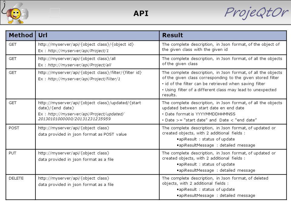 API Method Url Result 204 204 204 204 204 GET