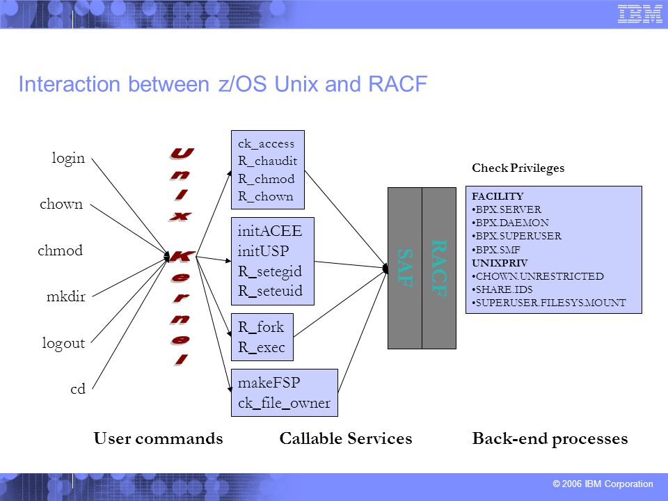 Interaction between z/OS Unix and RACF