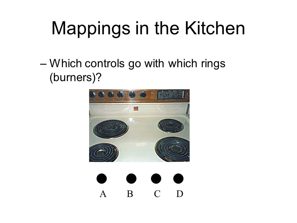 Mappings in the Kitchen