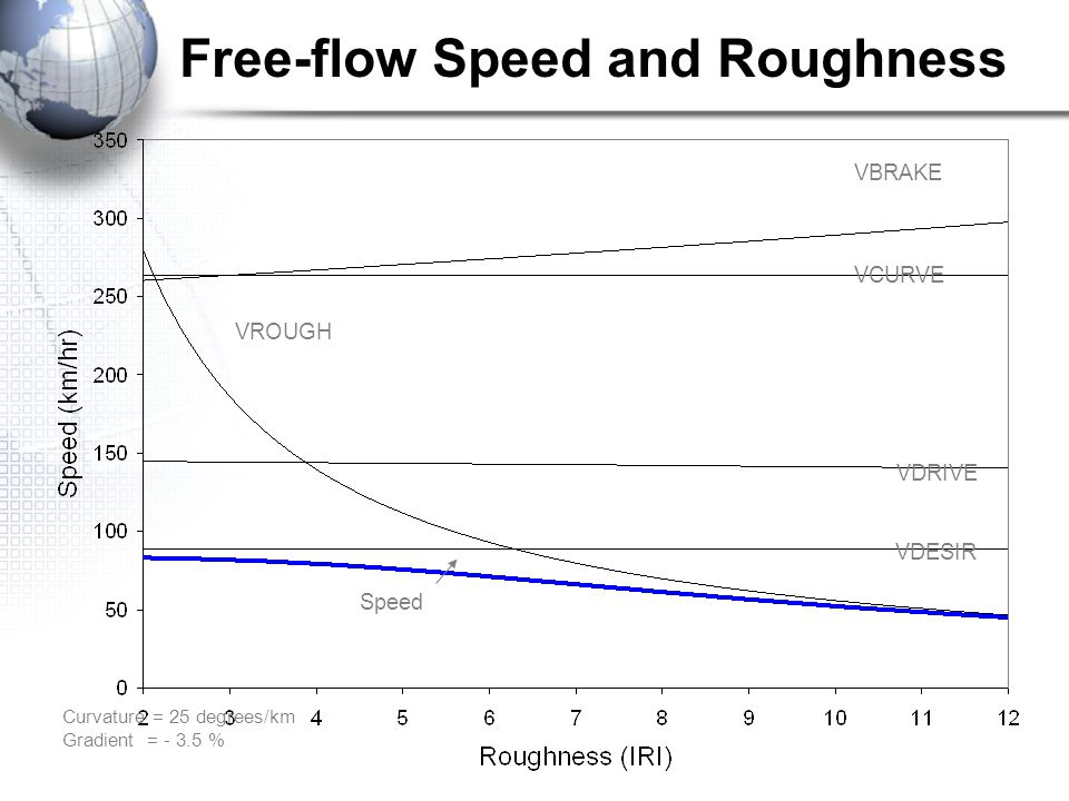 Free-flow Speed and Roughness