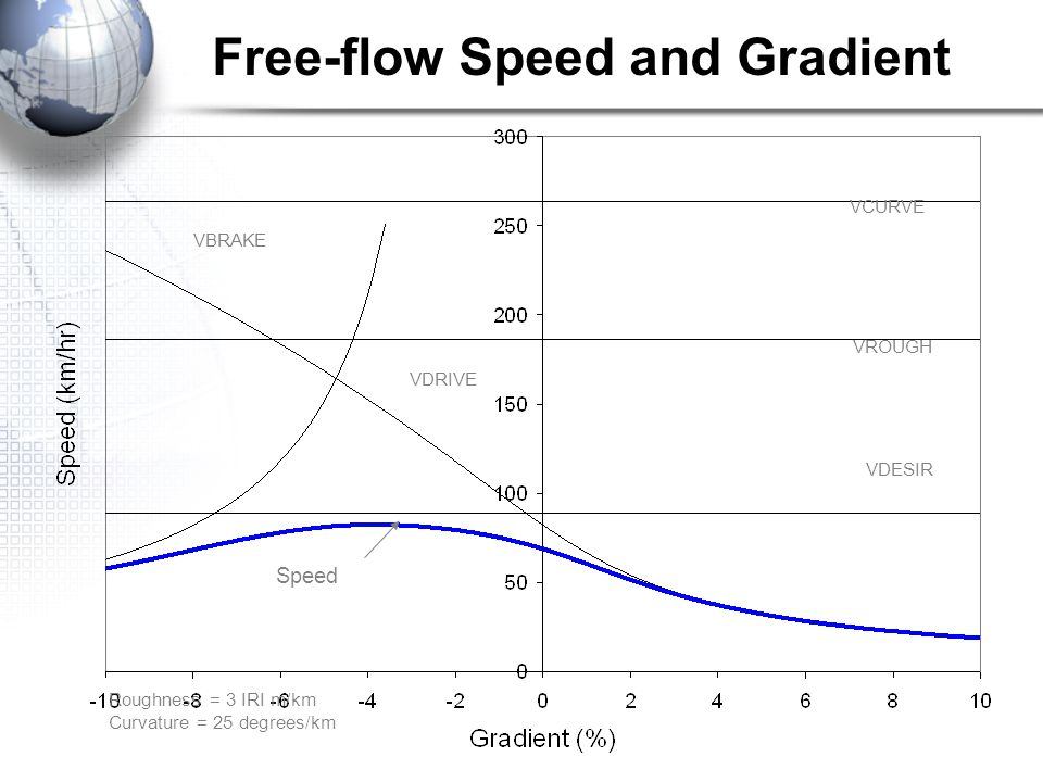 Free-flow Speed and Gradient