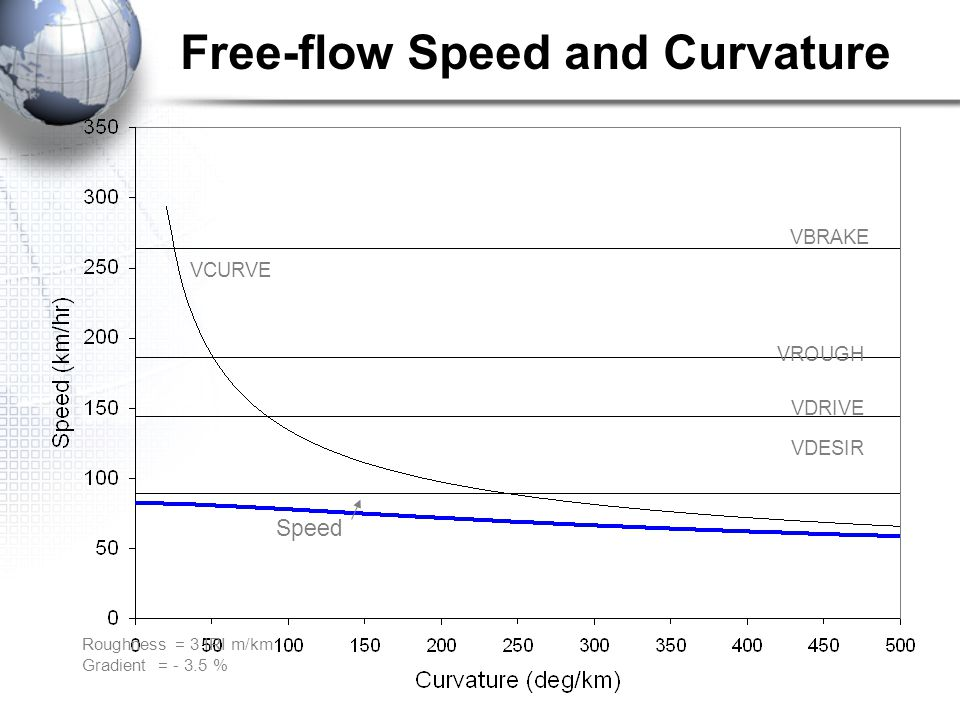 Free-flow Speed and Curvature