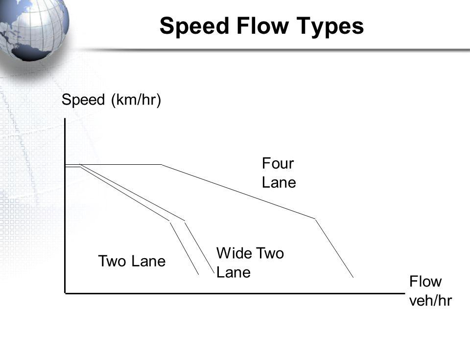 Speed Flow Types Speed (km/hr) Four Lane Wide Two Lane Two Lane Flow