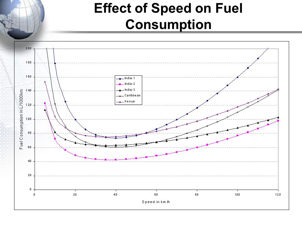 Effect of Speed on Fuel Consumption