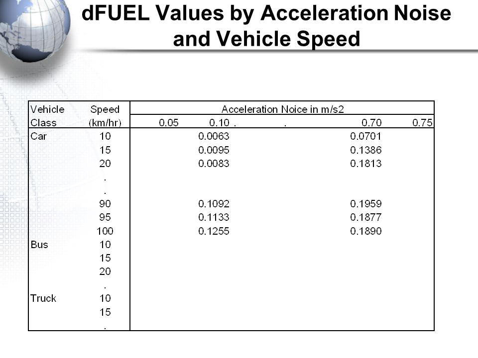 dFUEL Values by Acceleration Noise and Vehicle Speed