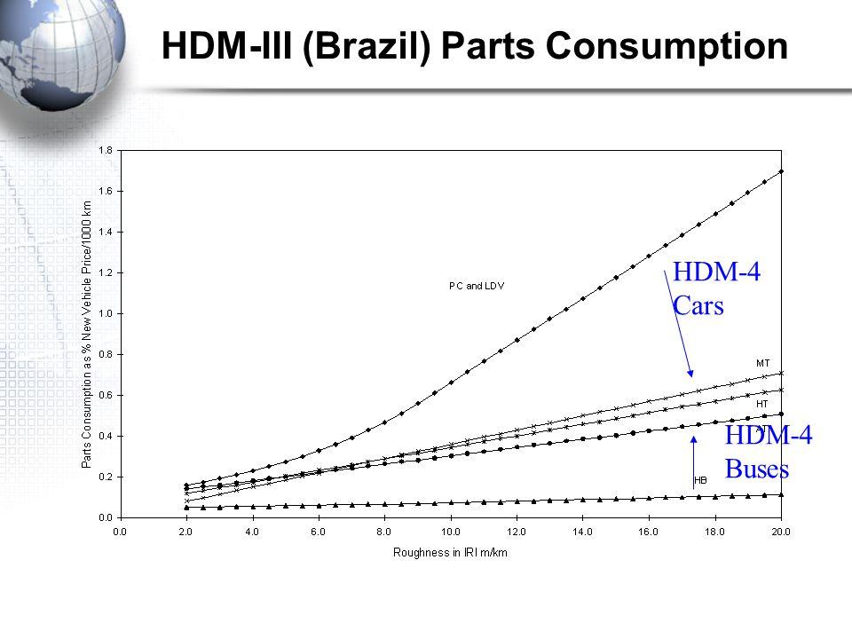 HDM-III (Brazil) Parts Consumption