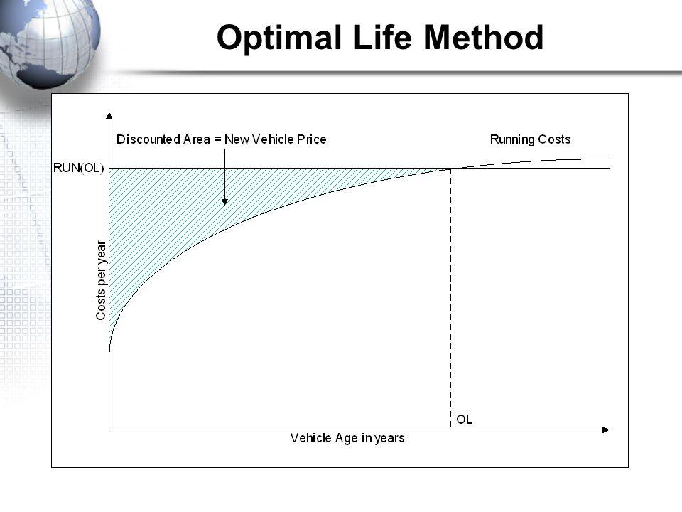 Optimal Life Method