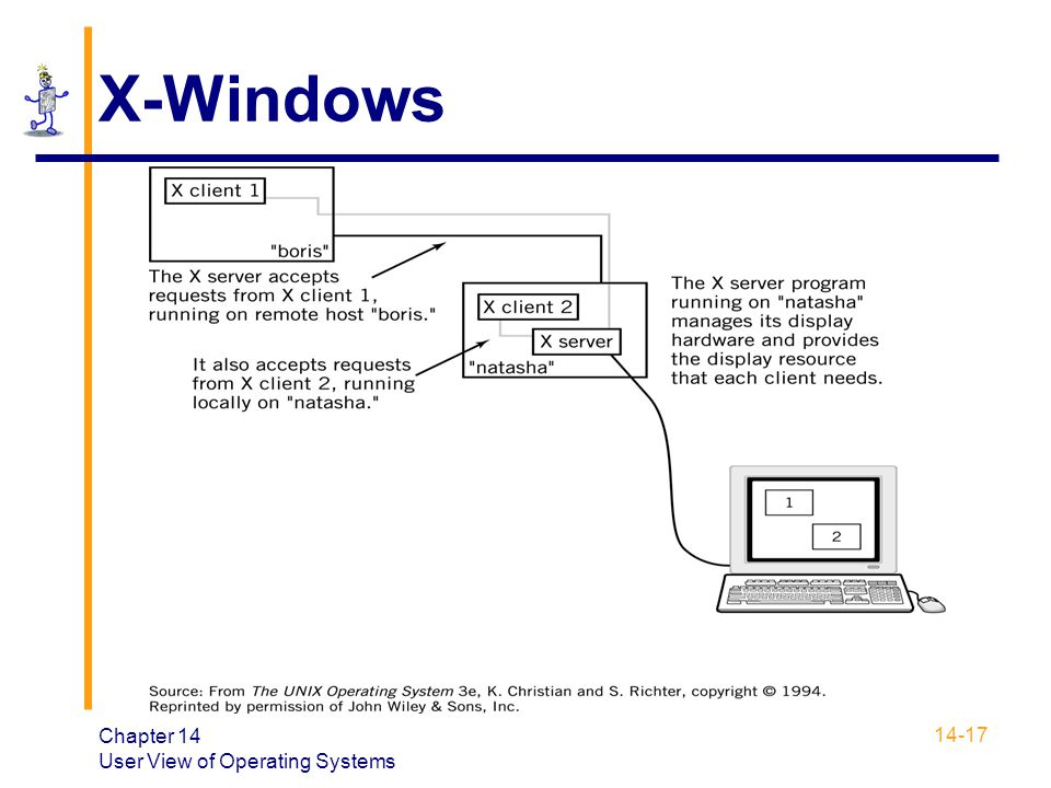 X-Windows Chapter 14 User View of Operating Systems