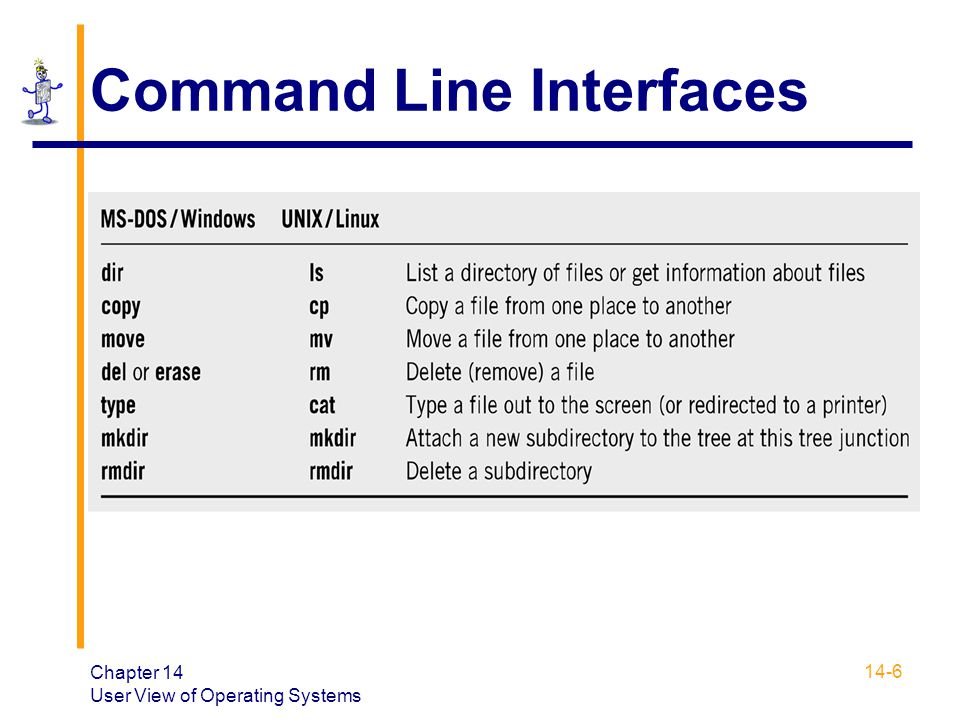 Command Line Interfaces