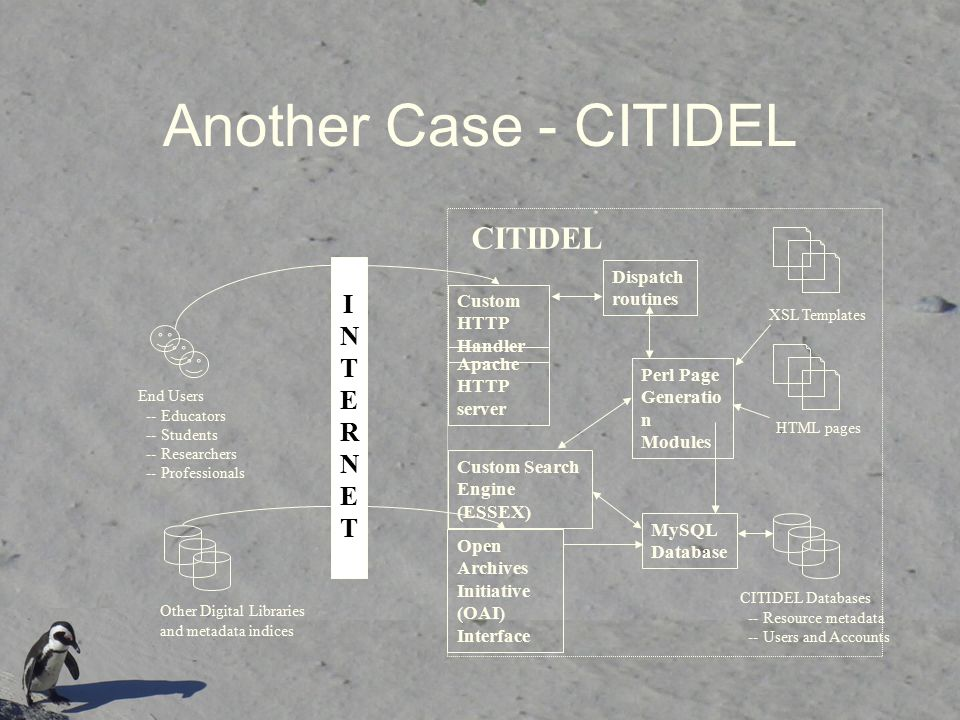 Another Case - CITIDEL CITIDEL I N T E R Dispatch routines Custom HTTP