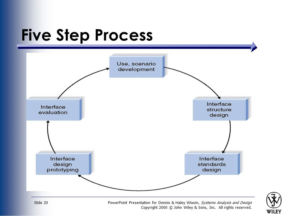 Five Step Process PowerPoint Presentation for Dennis & Haley Wixom, Systems Analysis and Design.