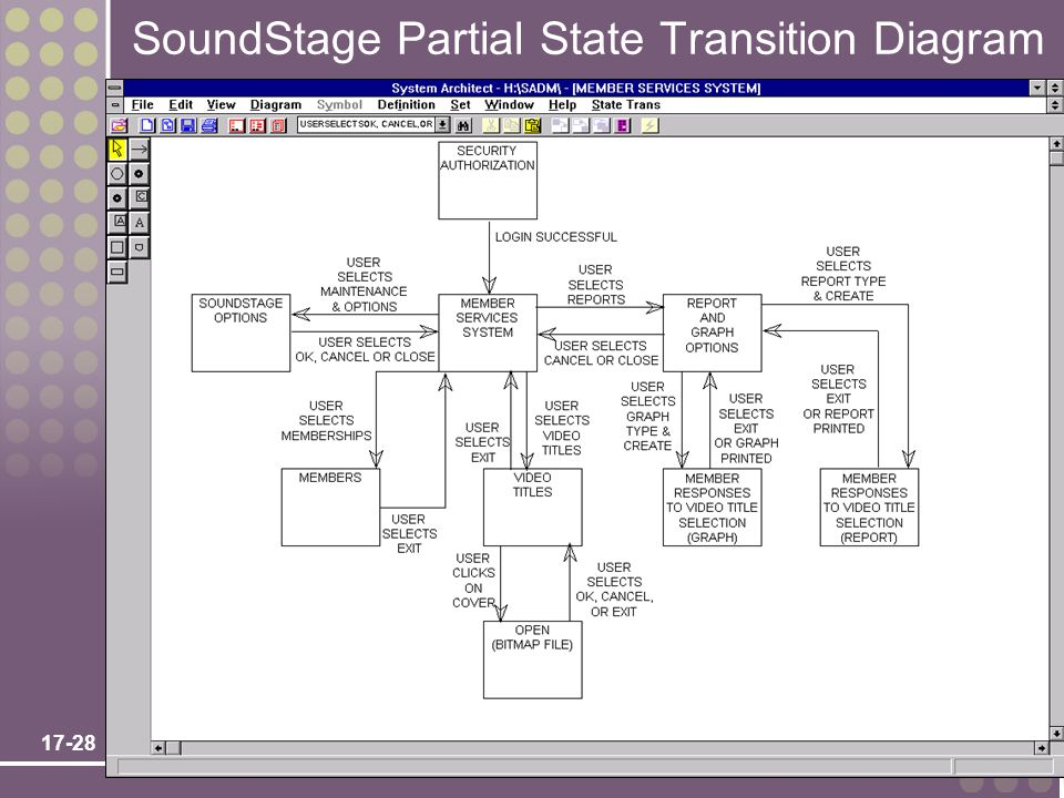 SoundStage Partial State Transition Diagram