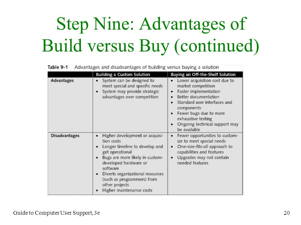 Step Nine: Advantages of Build versus Buy (continued)