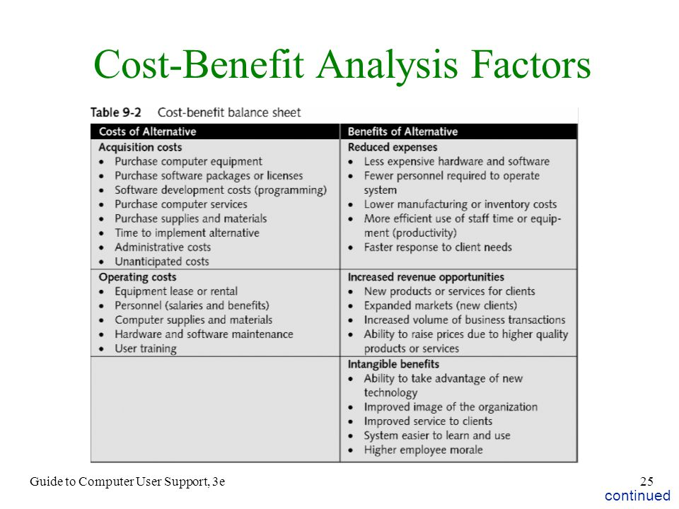 Cost-Benefit Analysis Factors