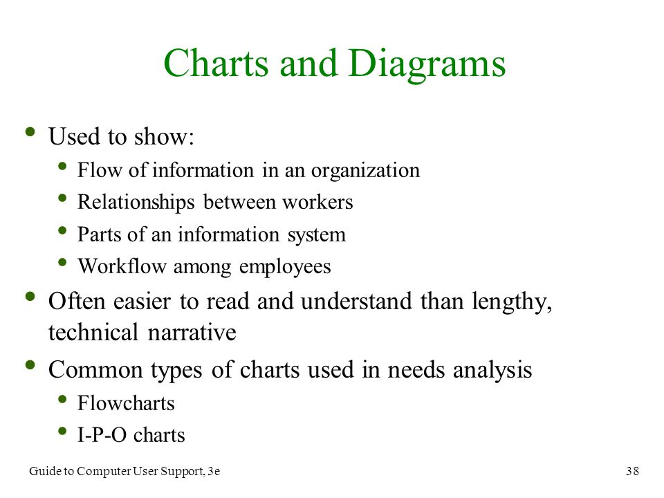 Charts and Diagrams Used to show: