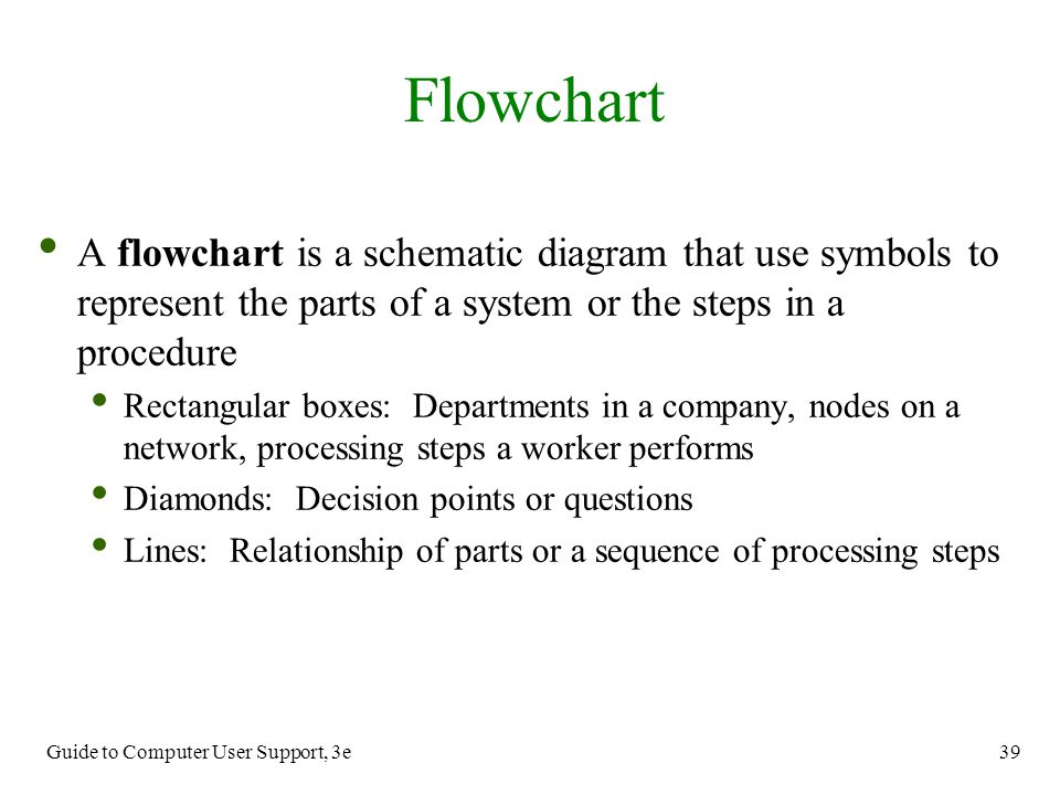 Flowchart A flowchart is a schematic diagram that use symbols to represent the parts of a system or the steps in a procedure.