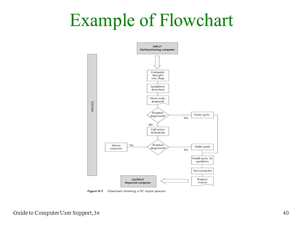 Example of Flowchart