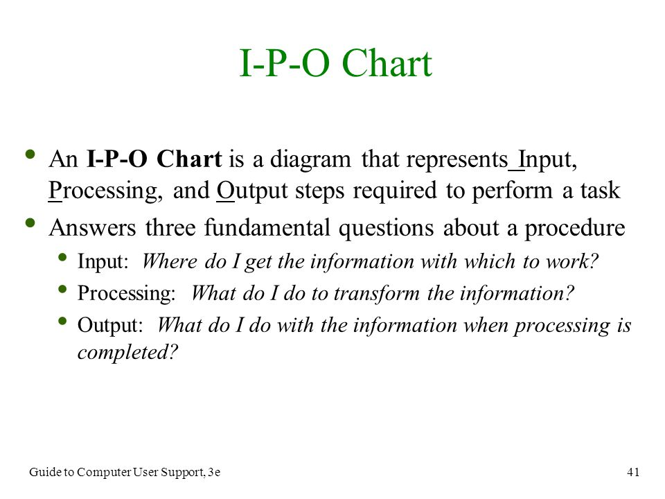 I-P-O Chart An I-P-O Chart is a diagram that represents Input, Processing, and Output steps required to perform a task.