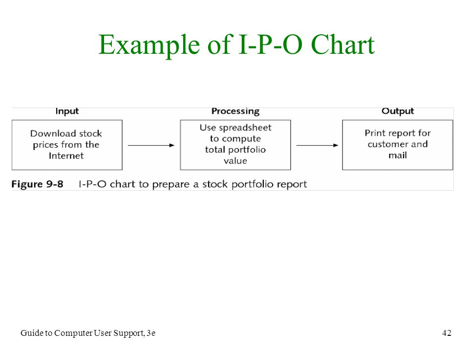Example of I-P-O Chart