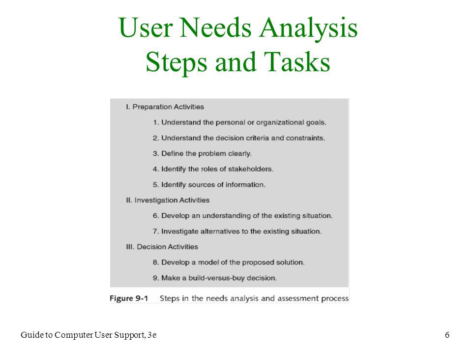 User Needs Analysis Steps and Tasks