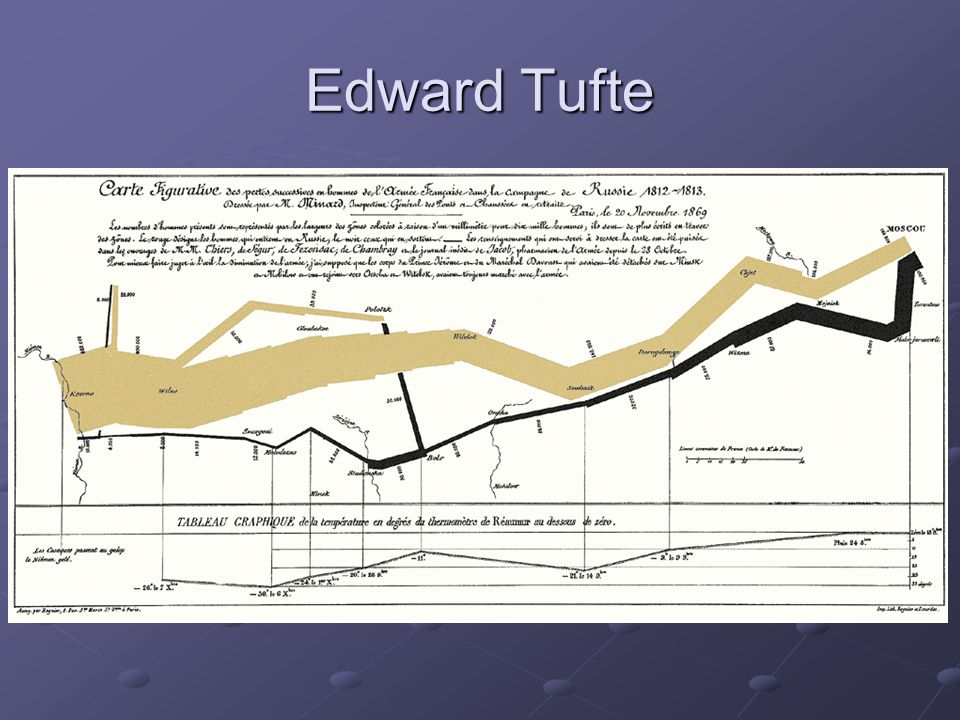 Edward Tufte Not a critic of Norman per se, but opposite end of design spectrum.