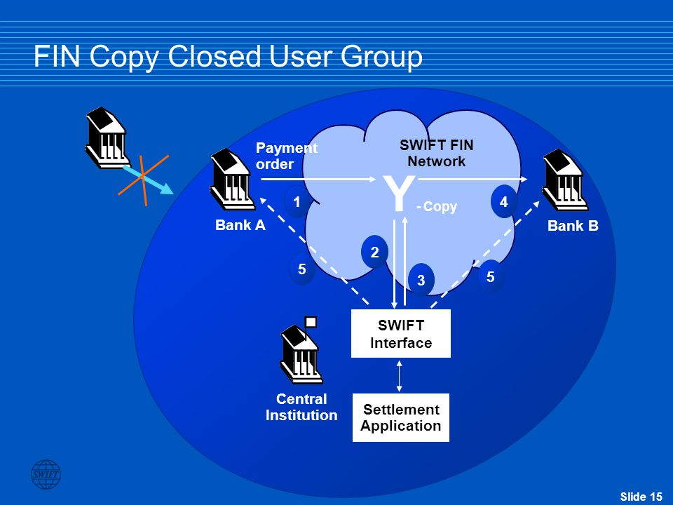FIN Copy Closed User Group