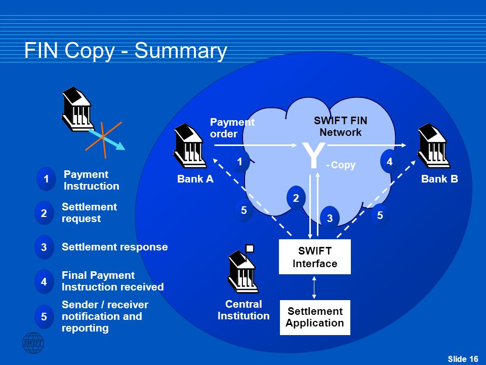 Y- Copy FIN Copy - Summary Payment order SWIFT FIN Network Bank A