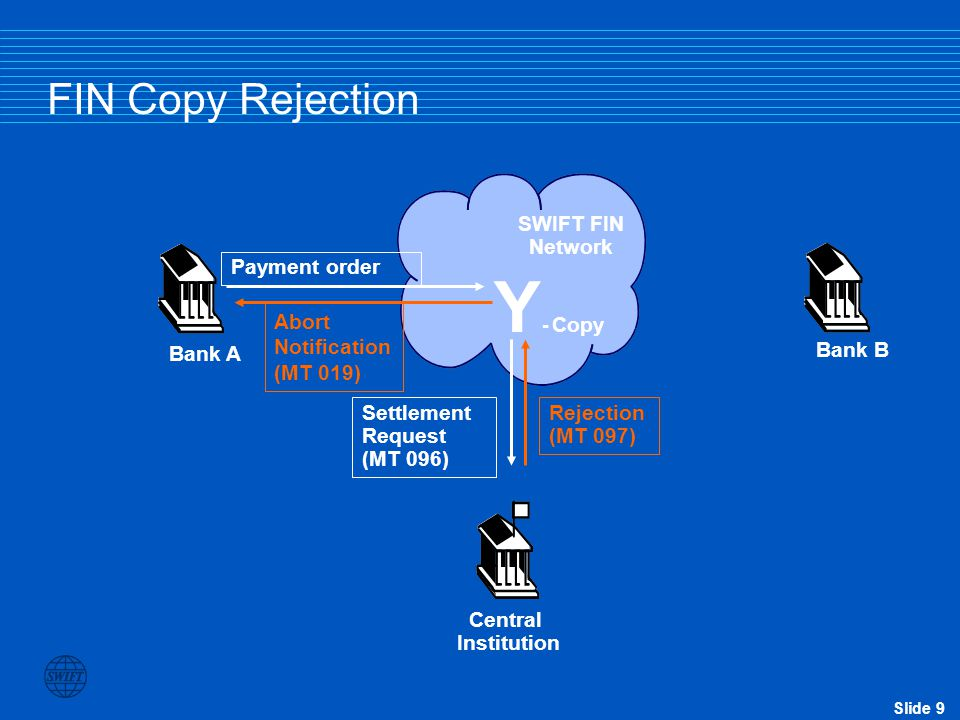 Y- Copy FIN Copy Rejection SWIFT FIN Network Bank A Bank B