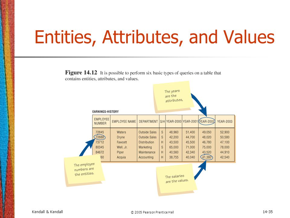 Entities, Attributes, and Values
