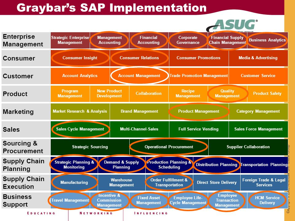 Graybar's SAP Implementation