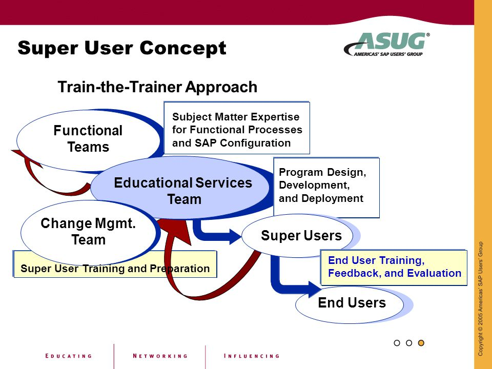 Super User Concept Train-the-Trainer Approach Functional Teams