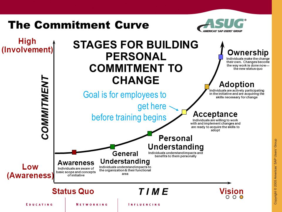 STAGES FOR BUILDING PERSONAL COMMITMENT TO CHANGE