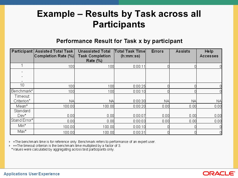Example – Results by Task across all Participants