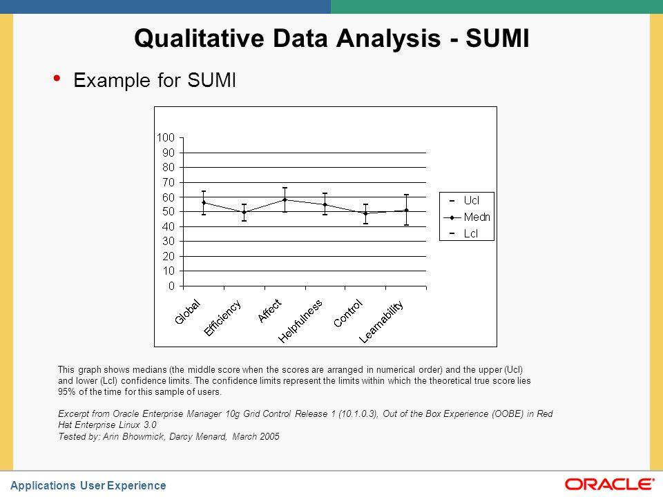 Qualitative Data Analysis - SUMI