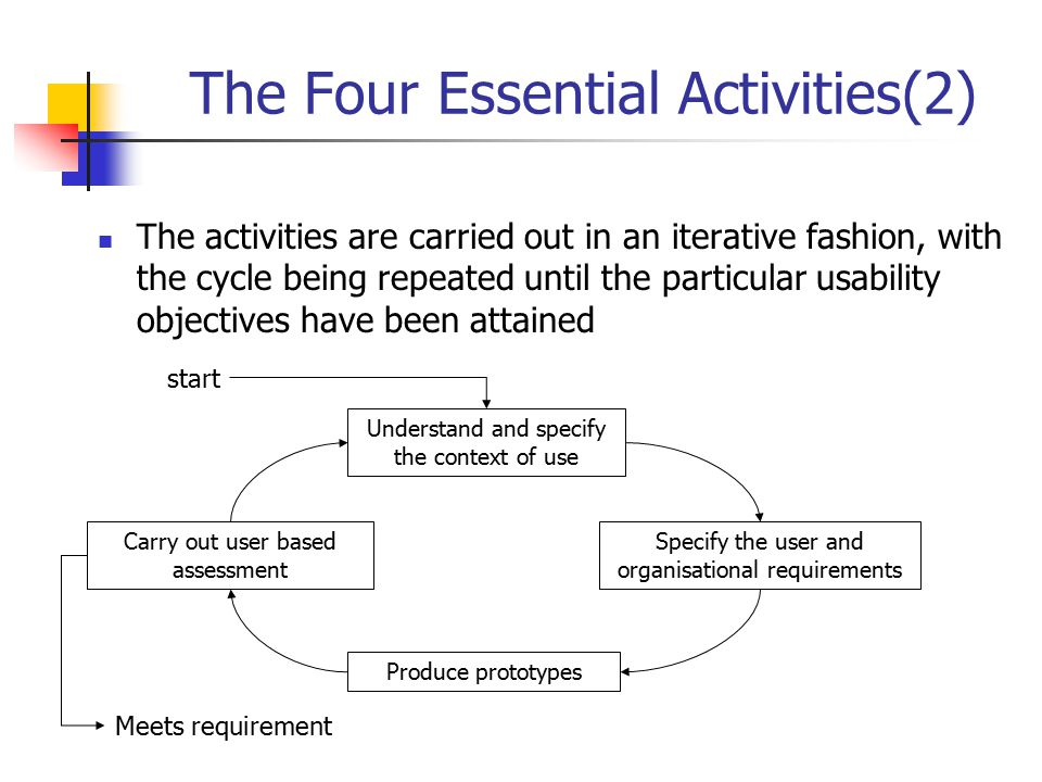 The Four Essential Activities(2)
