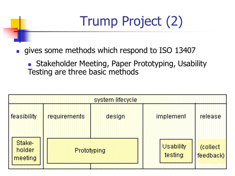Trump Project (2) gives some methods which respond to ISO 13407