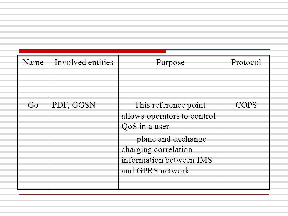 Name Involved entities. Purpose. Protocol. Go. PDF, GGSN. This reference point allows operators to control QoS in a user.