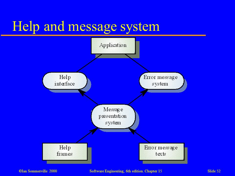 Help and message system