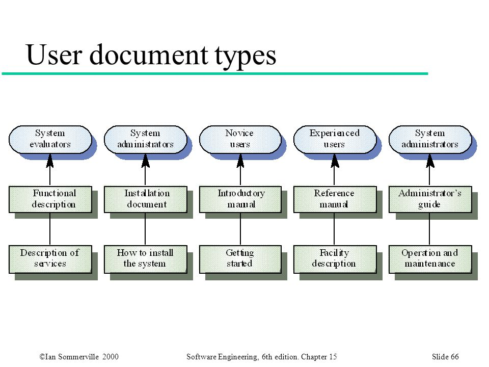 User document types At Least 5 important kinds of documentation