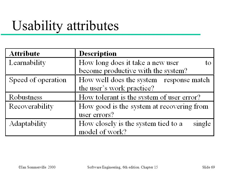 Usability attributes Also – how easy is it to use after it has been learned.