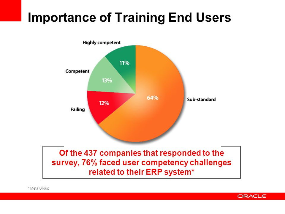 Importance of Training End Users