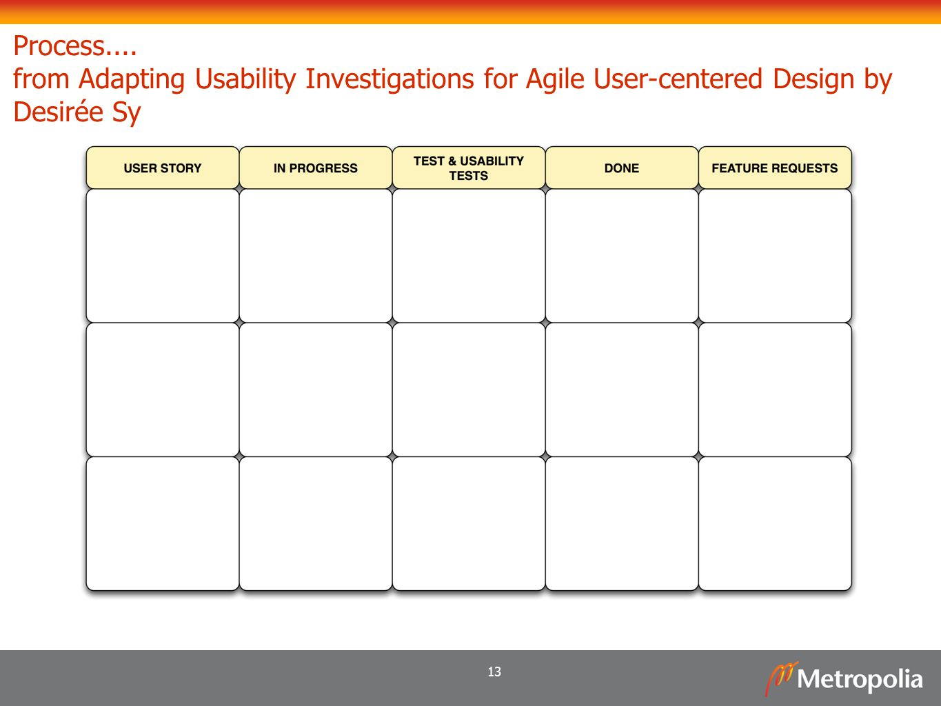 Process.... from Adapting Usability Investigations for Agile User-centered Design by Desirée Sy